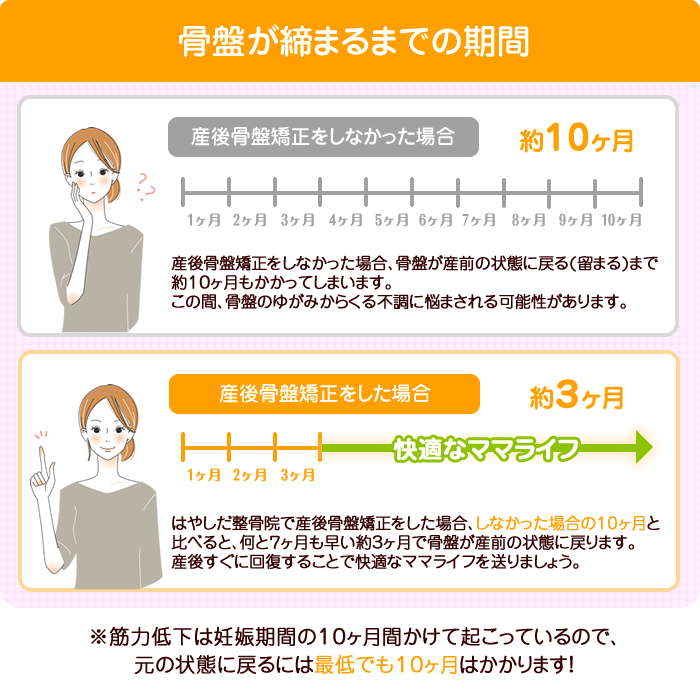 産後骨盤矯正 期間比較表